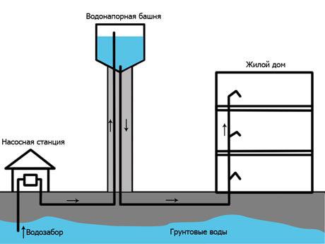 Рожновского: схема работы